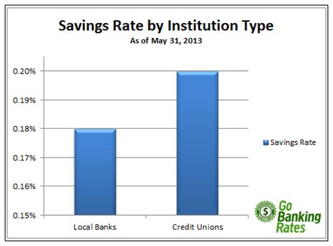 highest interest rate savings study savings rates from local banks versus credit unions gobankingrates
