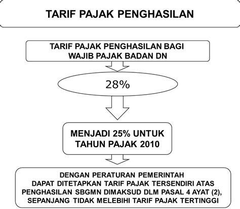 tarif pajak atas pesangon 2016 pajak penghasilan pph pasal 26 blog pajak indonesia