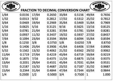 fraction decimal calculator csgnetwork this calculator