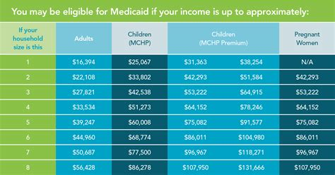 chip qualifications medicaid eligibility 2016 gallery