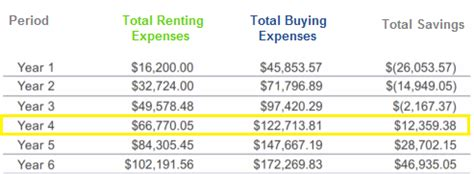 buying vs renting a house calculator buying vs renting a house calculator 28 images rent vs buy calculator lite android