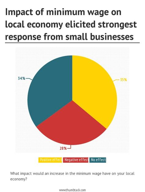 minimum wage increase effects thumbtack survey of 8 500 small businesses finds majority