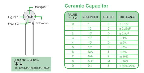 ceramic capacitor values manuals data sheets diagram and pinouts 14core
