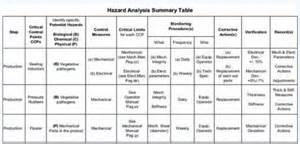 Reliability Test Plan Template by Maintenance Fmeha A Useful Technique For