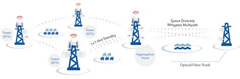 mobile wireless network wireless backhaul for mobile networks