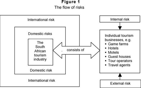 challenges faced by hospitality industry identifying risks facing the south tourism industry