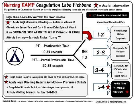 pt inr color pt inr coumadin coagulation labs nursing resolution