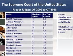 Supreme Court Feeder Judges supreme court clerk hiring is october term 2014 filled up plus a list of top feeder