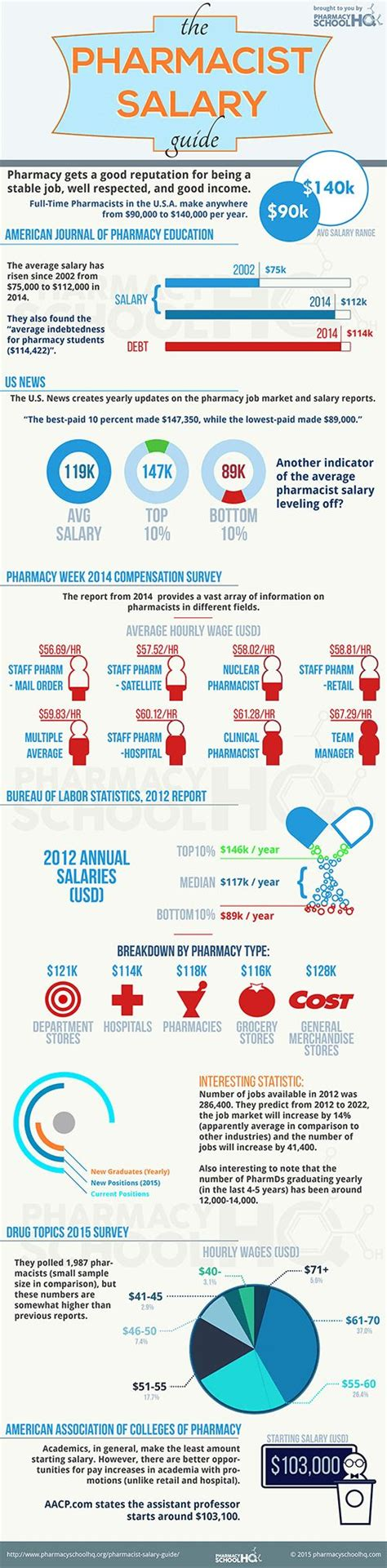 Clinical Pharmacist Salary by Best 25 Clinical Pharmacist Salary Ideas On