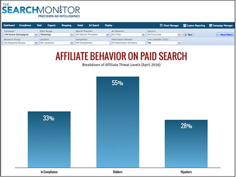 The Search Monitor How To Monitor For Affiliate Program Compliance The