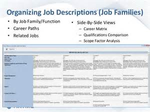 best next practices in job description design and