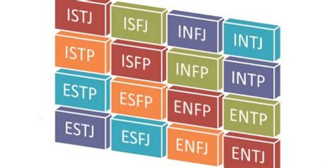 test myers briggs mbti personality test the chart and the types explained