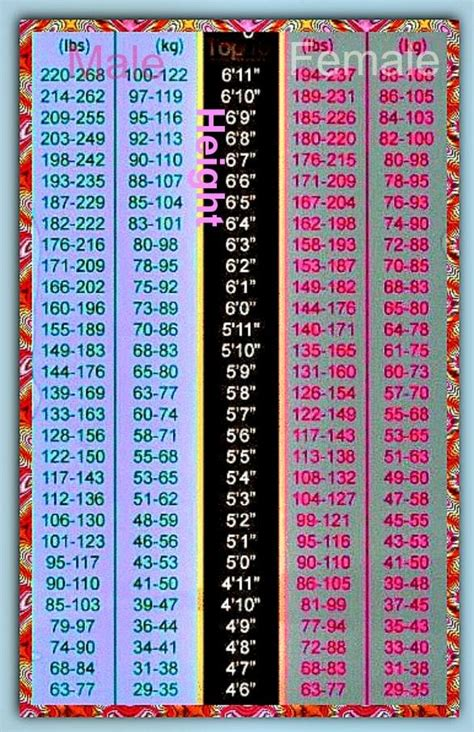ideal weight chart with height and weight sports 36 best images about eat and lose weight eating healthy