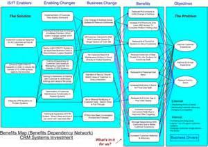 benefits map template change management fundamentals part 3 insights