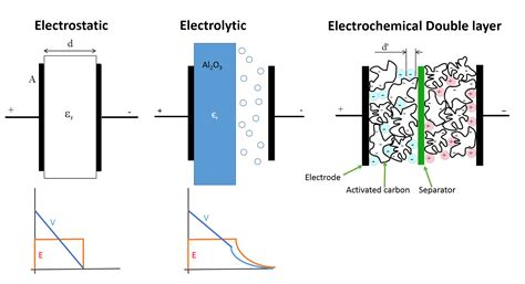 layer capacitor electrode material mesoporous materials for energy storage