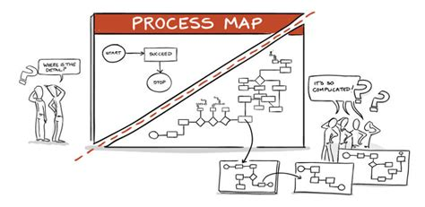 process picture map process mapping step by step guided mapping tools