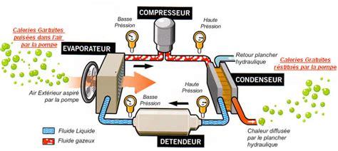tarif pompe a chaleur 1799 radiateur schema chauffage climatisation d appoint
