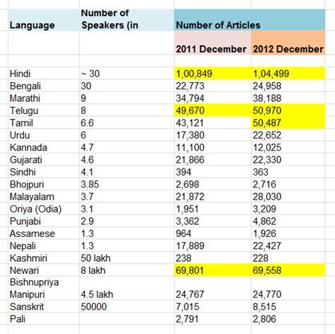 hindi number names 1 100 common worksheets 187 tamil numbers 1 100 preschool and