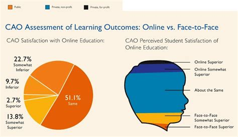 Mba Program Learning Outcomes by Mybskool Vs To Education Learning Outcomes