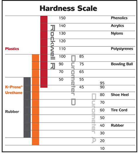 steel hardness scale brass hardness chart pictures to pin on pinsdaddy