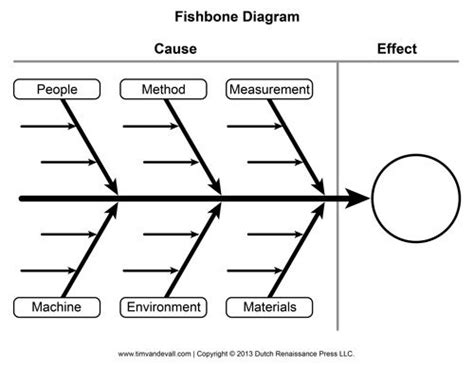 cause effect diagram template blank fishbone diagram template text structures