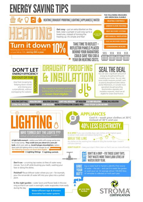 Home Energy Savings Series Should 17 Best Images About Infographics On Pinterest Home