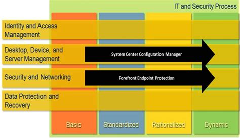 designing a microsoft sharepoint 2010 infrastructure infrastructure planning and design guide for system center