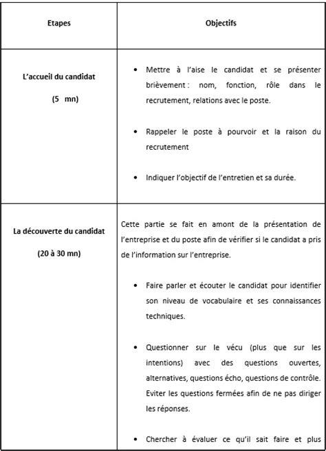 Cabinet D Acher by Entretien Cabinet De Recrutement Questions