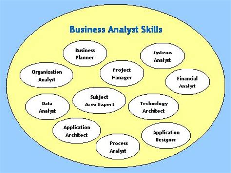 the of the business analyst ba roles and responsibilities