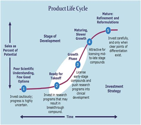 Mba In Product Lifecycle Management by Marketing Product Cycle Www Pixshark Images
