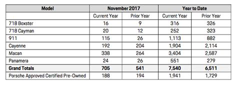 Porsche Sales By Model by Porsche Cars Canada Sales By Model November 2017 Flatsixes