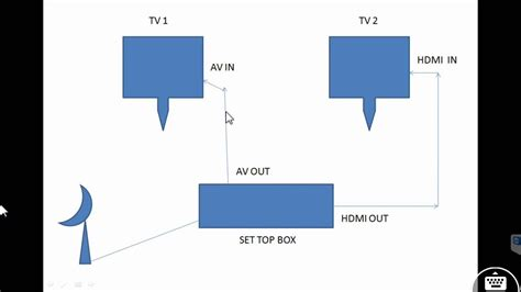 1 Set Top two tv running from one set top box