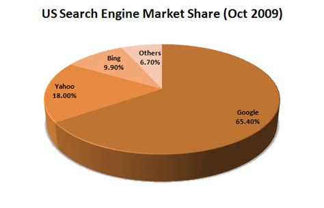 Us Search Engine Search Engine Market Statistics November 2009