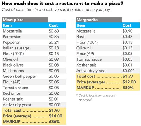 average cost of food how much do the ingredients cost in your favorite foods