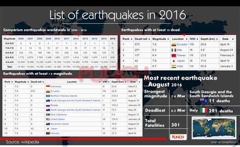 earthquake list infographics list of earthquakes in 2016 nigeria news