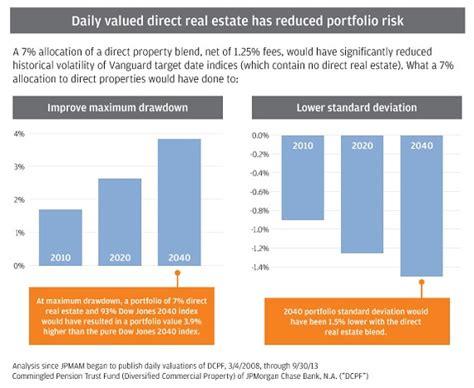 jp investment management jp real estate investment management