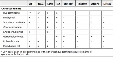 ovarian germ cell neoplasms