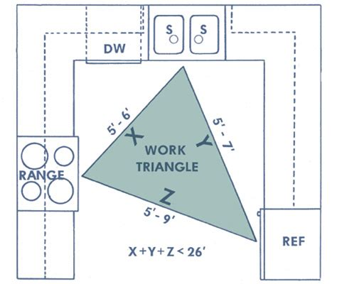 Kitchen Work Triangle by Universal Design For Lsu Agcenter