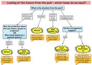 grammar exercises past present future tenses simple