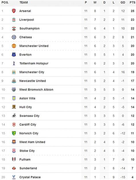 epl table draw swansea 3 stoke 3 premier league match report charlie