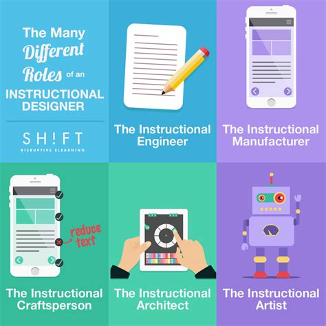 instructional design expert instructional designers roles infographic e learning