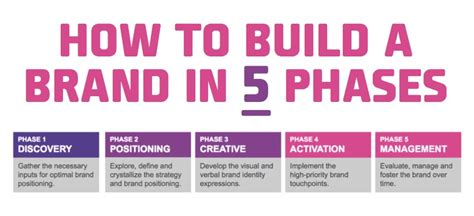 how to build a building how to build a brand in 5 phases branding for the people