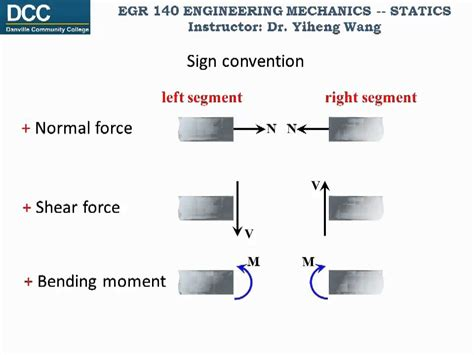 statics method of sections statics lecture 25 internal forces introduction and