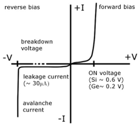 static forward voltage of a diode 28 images resistance of a diode forward resistance gcse
