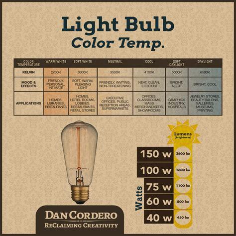 light bulb color light bulb color temp infographic dan cordero