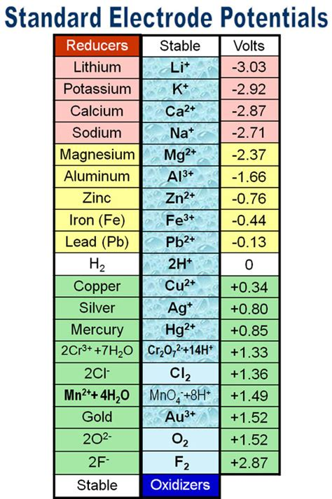 Standard Electrode Potential Table by Lab 8 Single Replacement Reactions