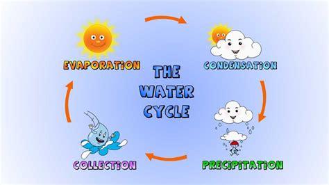 diagram to show evaporation diagram to show evaporation 28 images vector