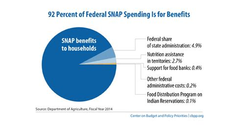 supplemental nutrition assistance program the snap benefit facts figures and policies