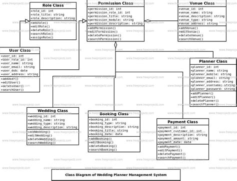 Wedding Planner Classes by Wedding Planner Management System Class Diagram Uml
