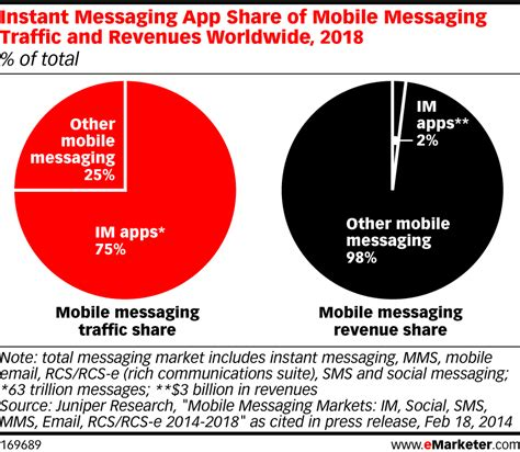 mobile instant messaging apps the state of messaging apps in 5 charts